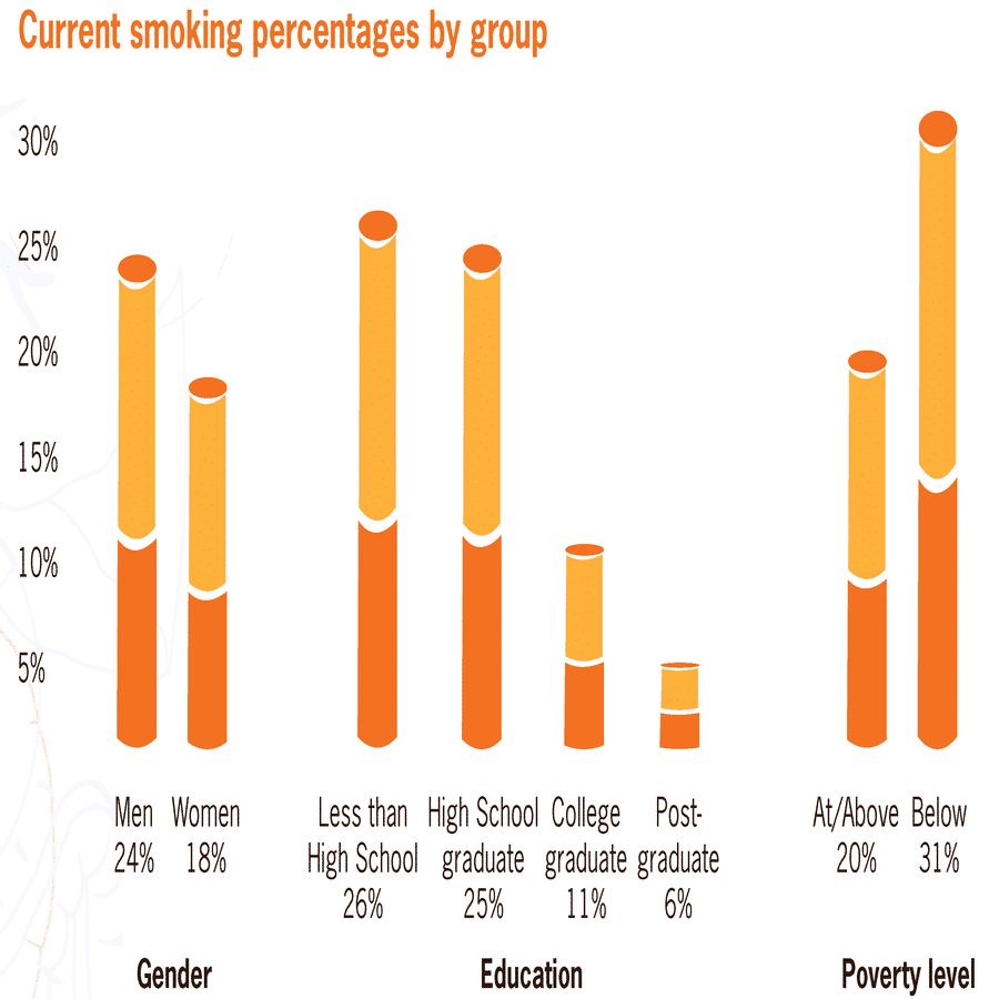 Short and long term effects of smoking cigarettes